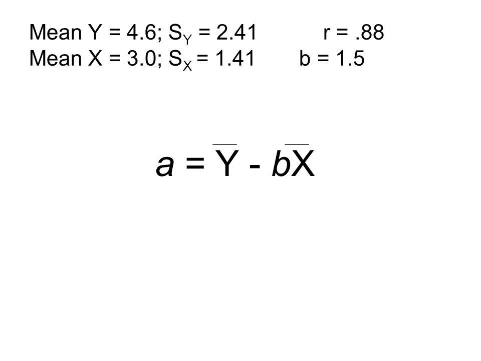 Mean Y = 4.6; SY = 2.41 r = .88 Mean X = 3.0; SX = 1.41 b = 1.5