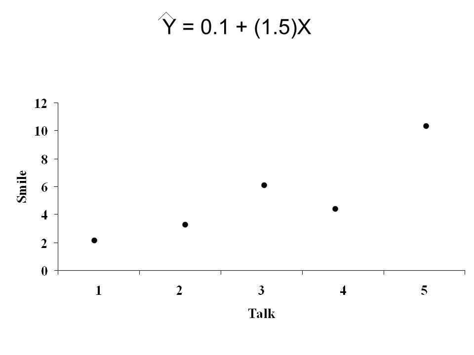 Y = 0.1 + (1.5)X . . . . .