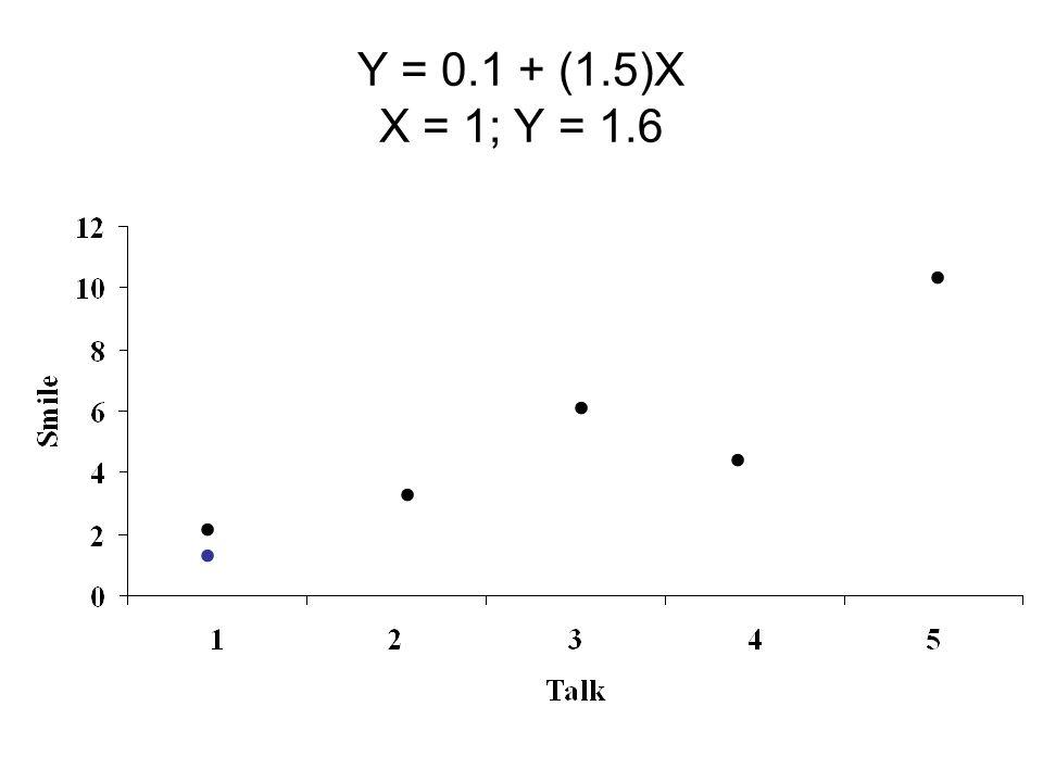 Y = 0.1 + (1.5)X X = 1; Y = 1.6 . . . . . .