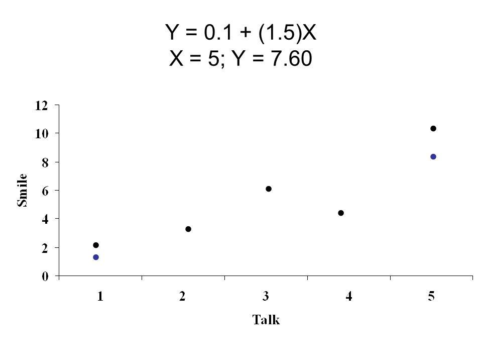 Y = 0.1 + (1.5)X X = 5; Y = 7.60 . . . . . . .
