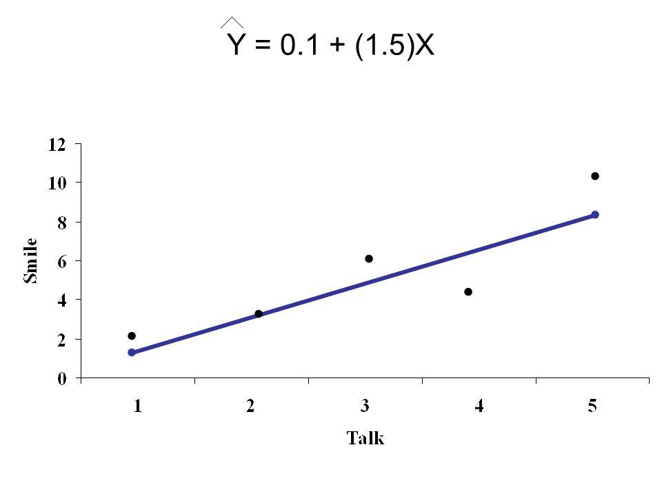 Y = 0.1 + (1.5)X . . . . . . .