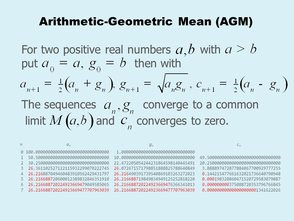 Arithmetic-Geometric Mean (AGM)