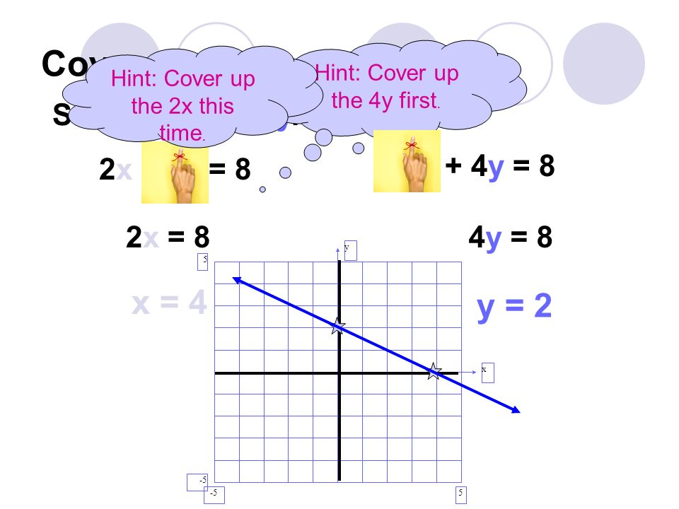 Cover up method x = 4 y = 2 Solve for x and y. 2x + 4y = 8 2x + 4y = 8