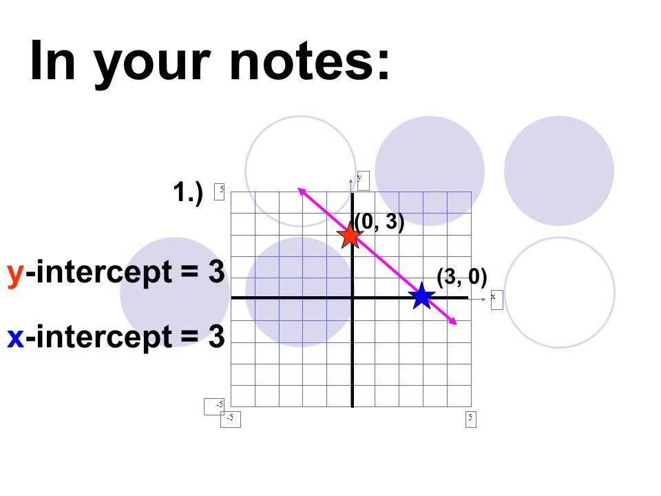 In your notes: y-intercept = 3 x-intercept = 3 1.) (0, 3) (3, 0) y x
