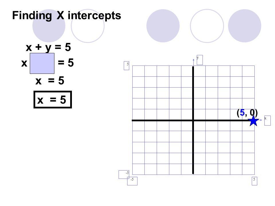 Finding X intercepts x + y = 5 x + (0) = 5 y x 5 -5 x = 5 x = 5 (5, 0)