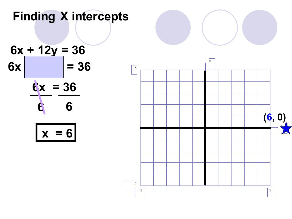 Finding X intercepts 6x + 12y = 36 6x + 12(0) = 36 6x = 36 6 6 x = 6
