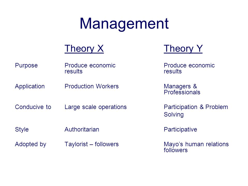 Management Theory X Theory Y