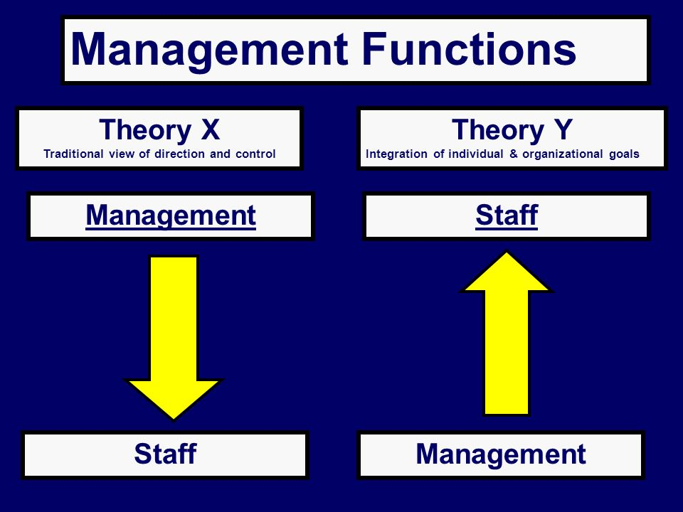 Traditional view of direction and control
