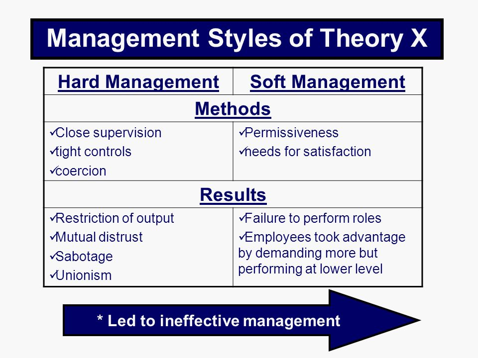Management Styles of Theory X * Led to ineffective management