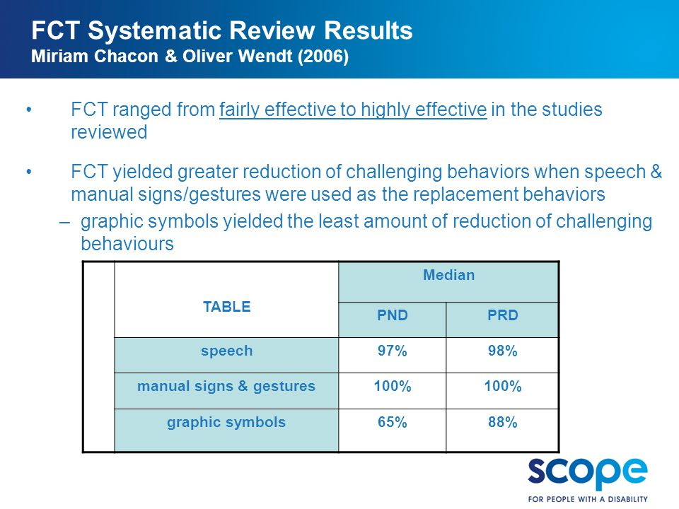 FCT Systematic Review Results Miriam Chacon & Oliver Wendt (2006)