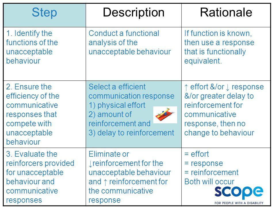 Step Description Rationale