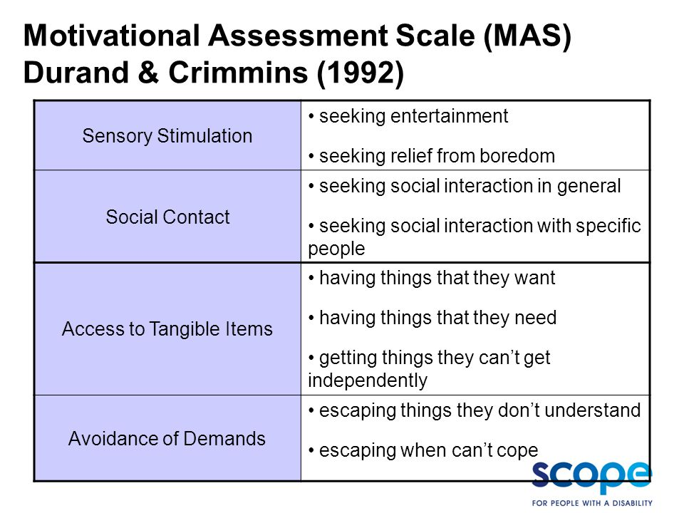 Motivational Assessment Scale (MAS) Durand & Crimmins (1992)