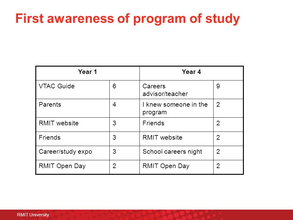 First awareness of program of study