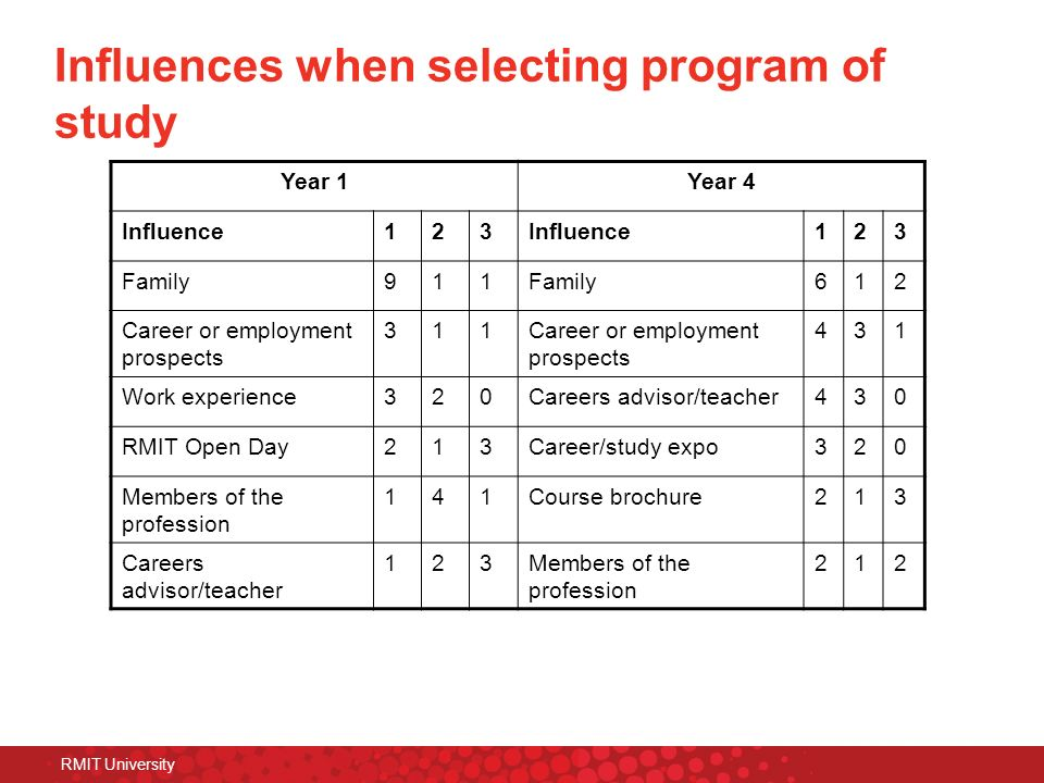 Influences when selecting program of study