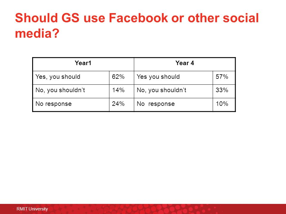 Should GS use Facebook or other social media