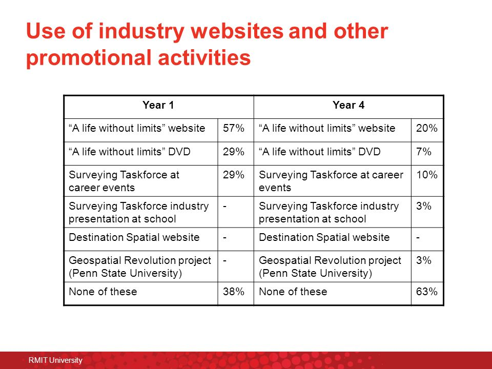Use of industry websites and other promotional activities