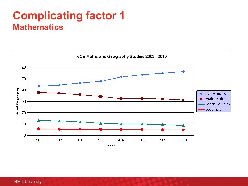Complicating factor 1 Mathematics