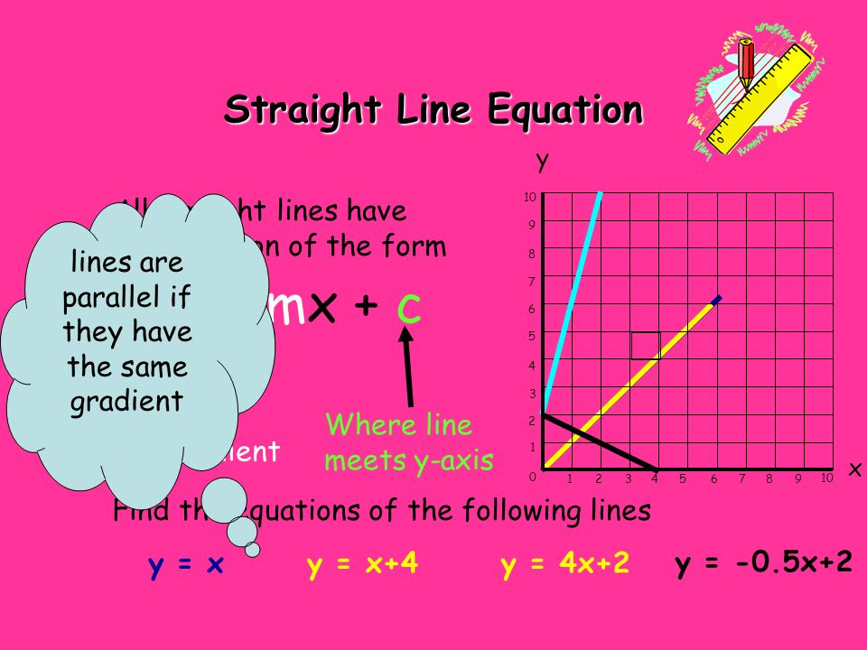 Straight Line Equation