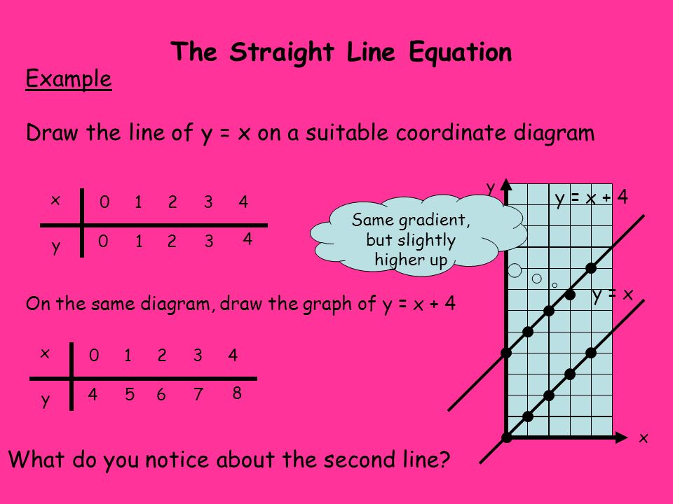 Drawing Lines From Equations : Starter questions factorise ppt video online download