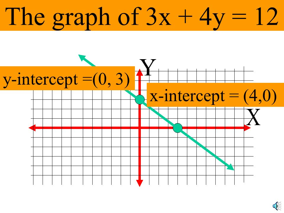 The graph of 3x + 4y = 12 Y y-intercept =(0, 3) x-intercept = (4,0) X