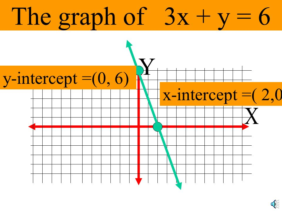 The graph of 3x + y = 6 Y y-intercept =(0, 6) x-intercept =( 2,0) X
