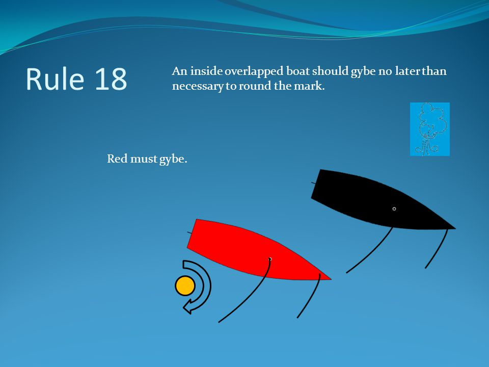 Rule 18 An inside overlapped boat should gybe no later than necessary to round the mark.