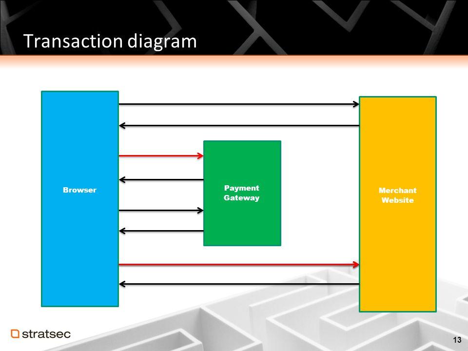 Transaction diagram Browser Merchant Website Payment Gateway