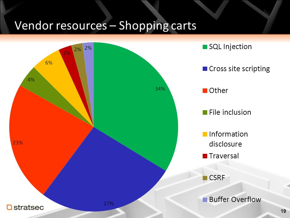 Vendor resources – Shopping carts