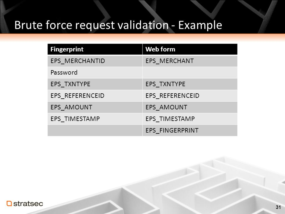 Brute force request validation - Example