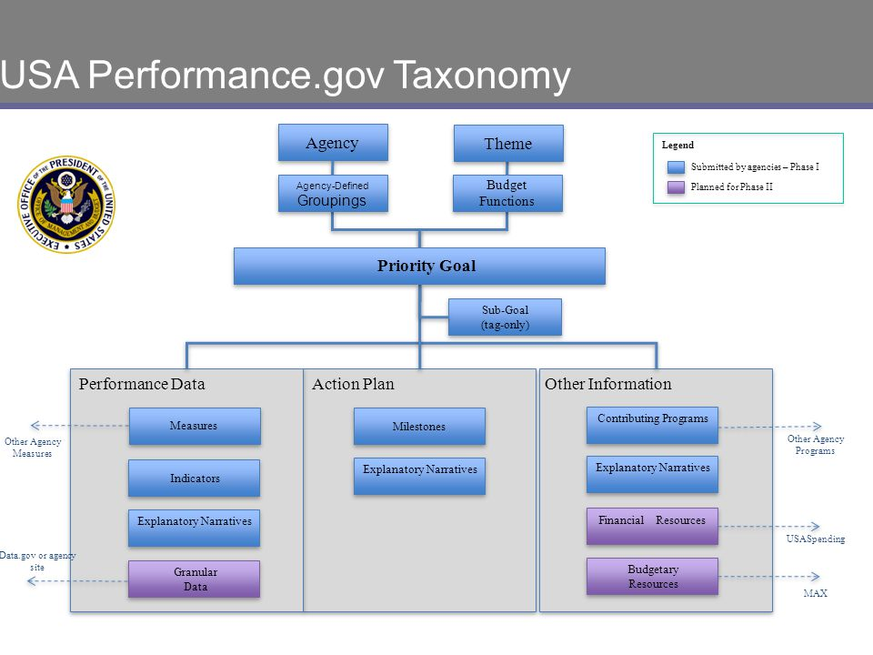USA Performance.gov Taxonomy
