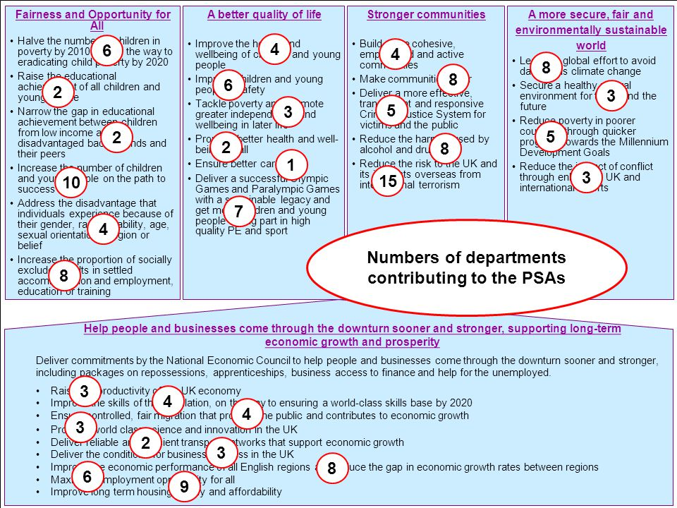 Numbers of departments contributing to the PSAs