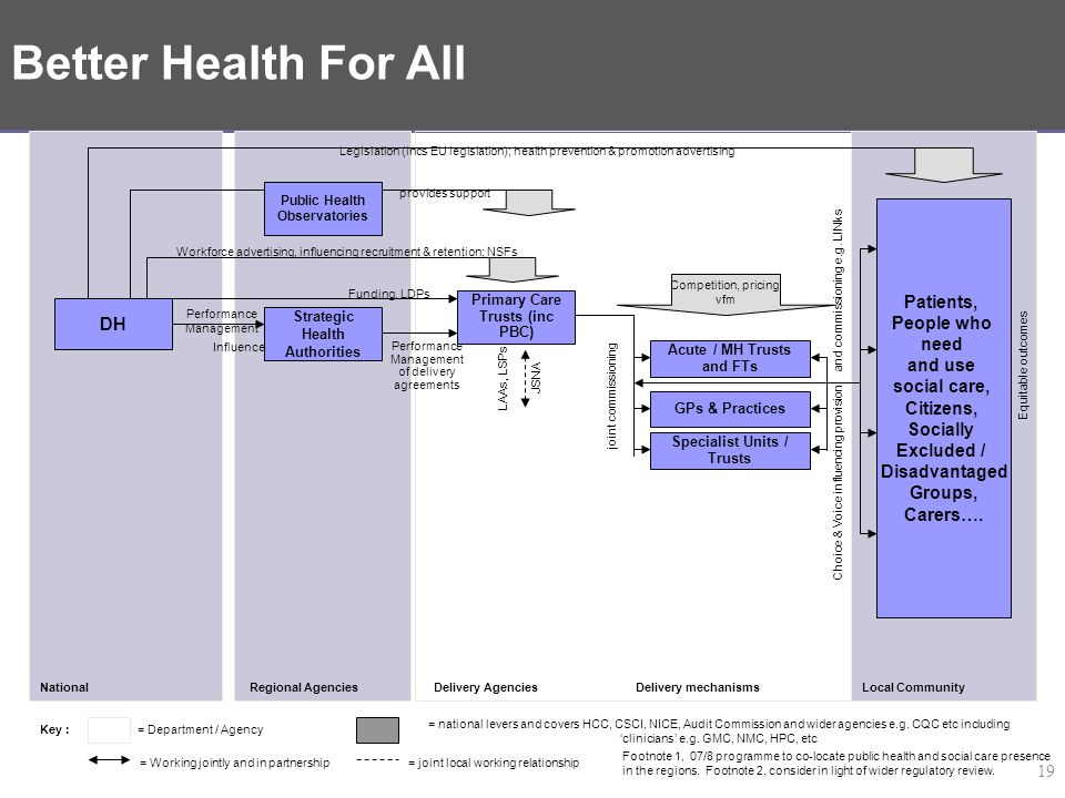 Delivery System for PSA 18 – Better Health For All – DH strand