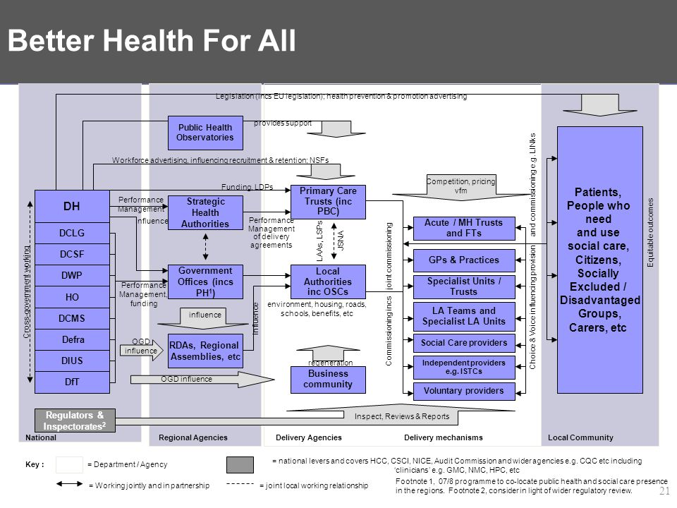 Delivery System for PSA 18 – Better Health For All – Complete system