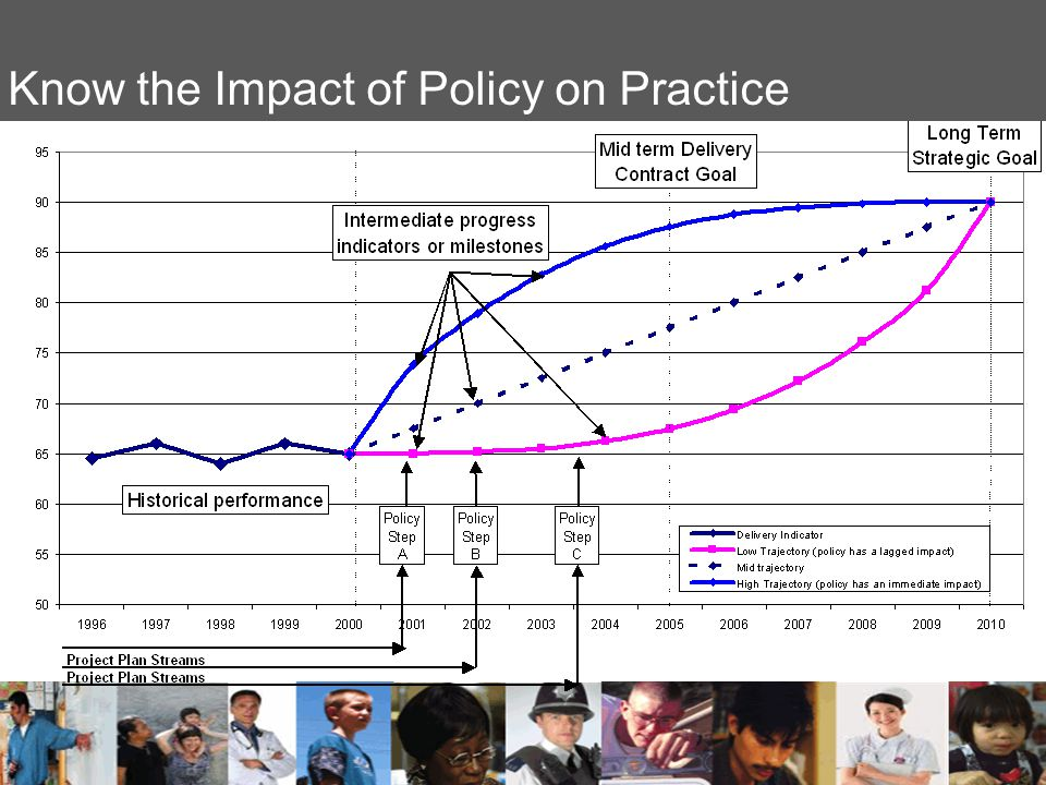 Know the Impact of Policy on Practice