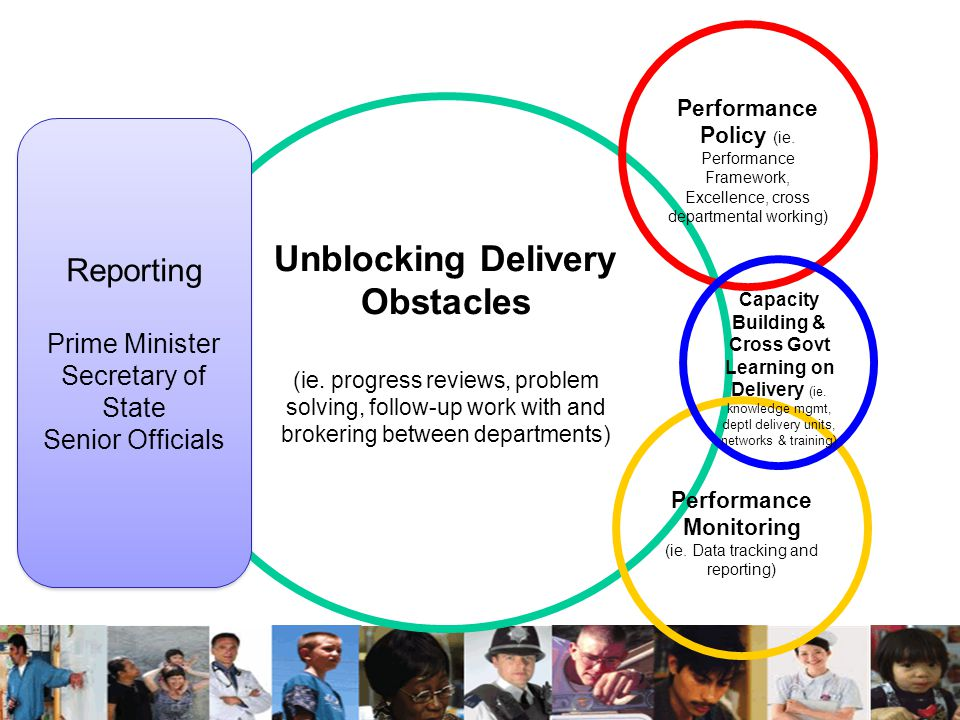 Unblocking Delivery Obstacles Performance Monitoring