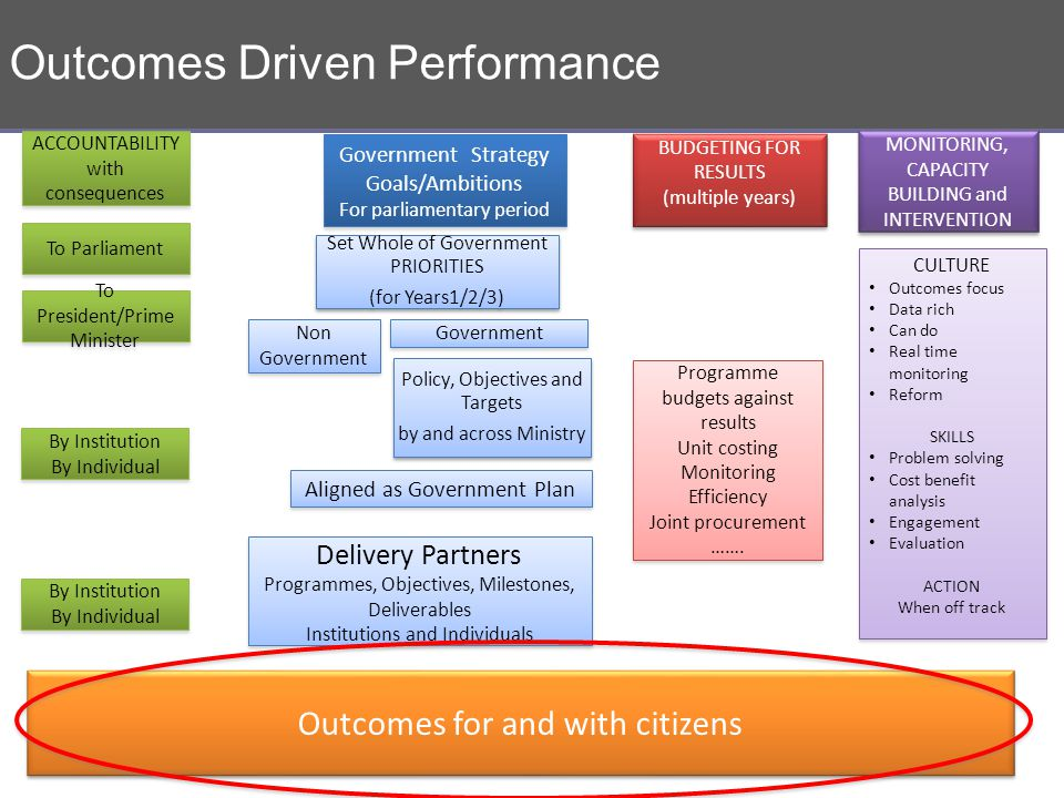Outcomes Driven Performance