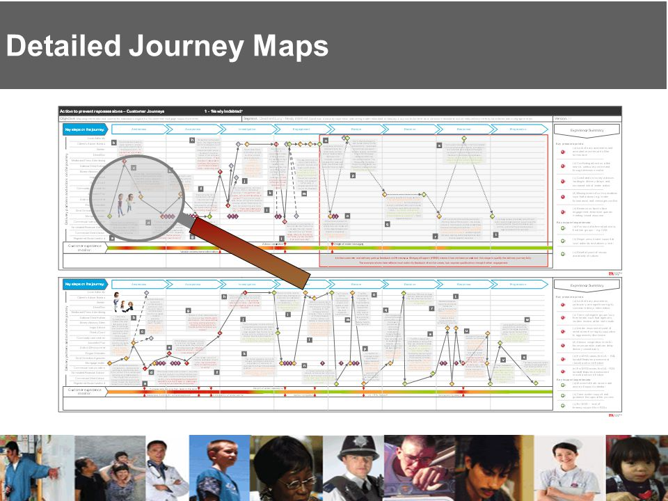 Detailed Journey Maps