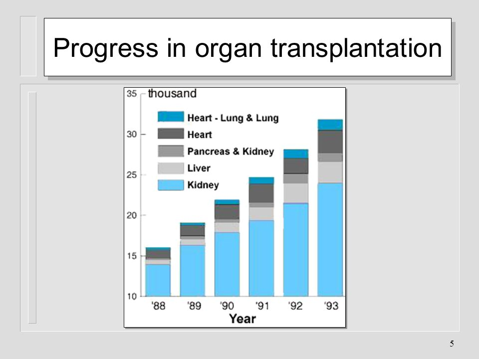 Progress in organ transplantation