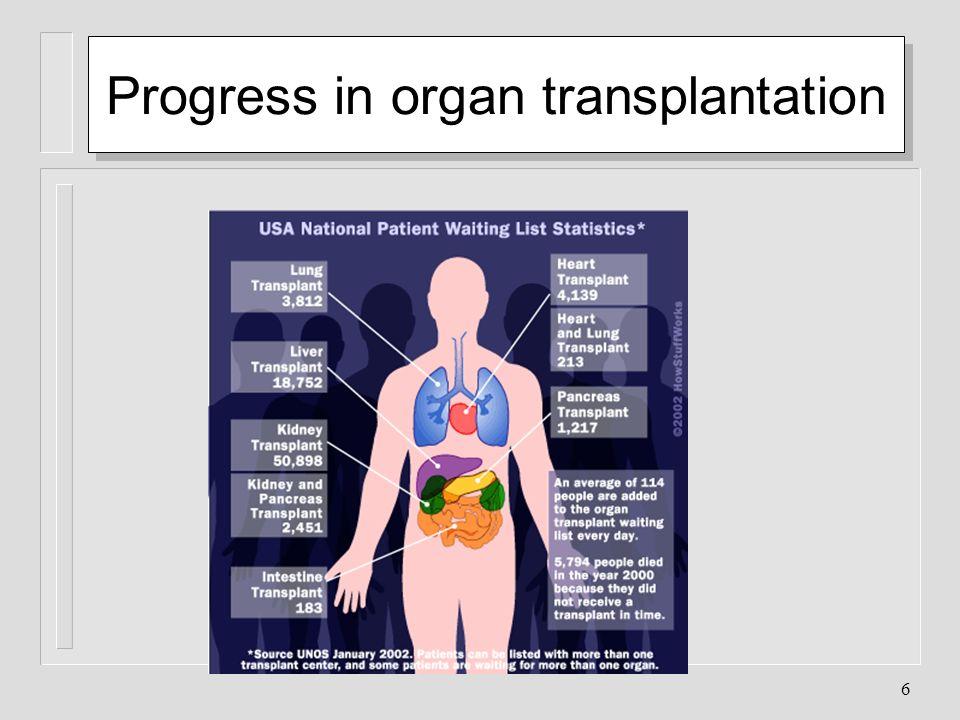 Progress in organ transplantation