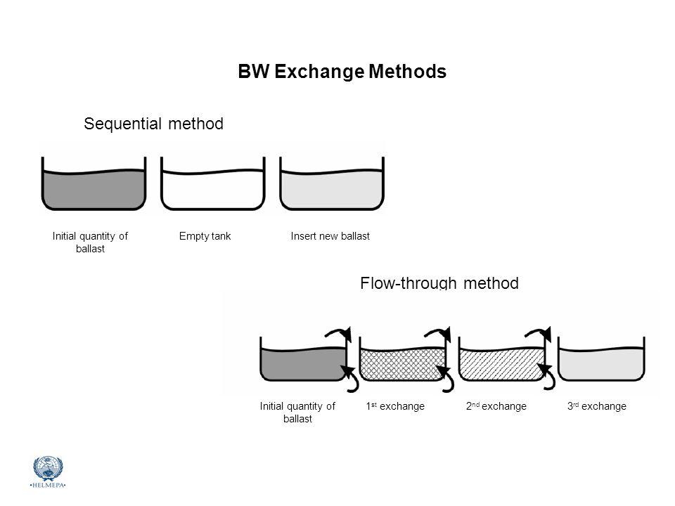 BW Exchange Methods Sequential method Flow-through method