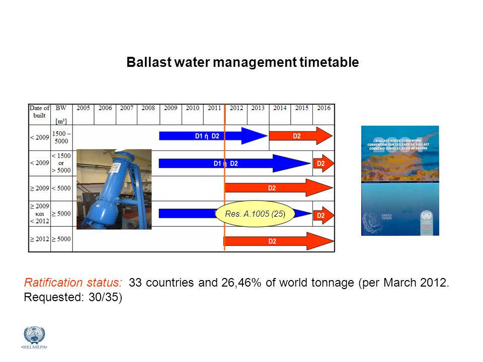 Ballast water management timetable