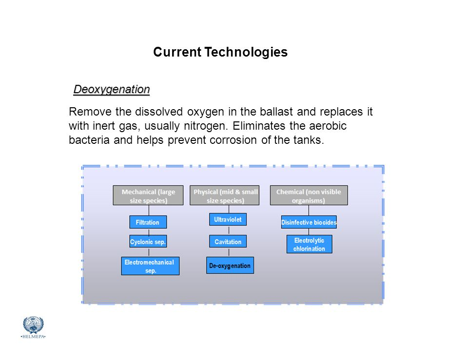 Current Technologies Deoxygenation