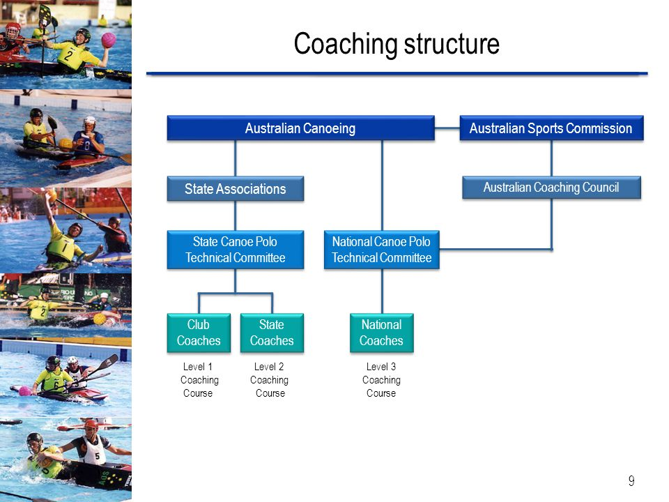 Coaching structure Australian Canoeing State Associations