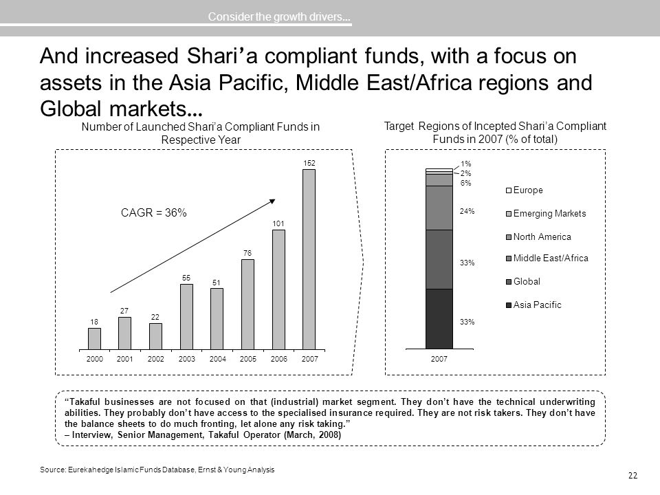 Number of Launched Shari'a Compliant Funds in Respective Year