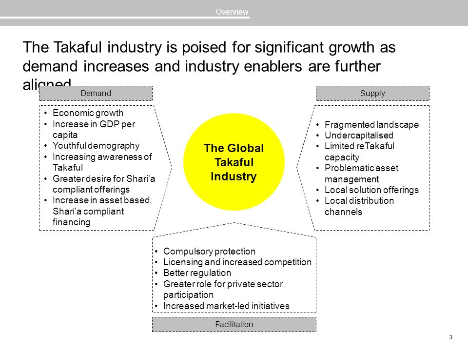 The Global Takaful Industry