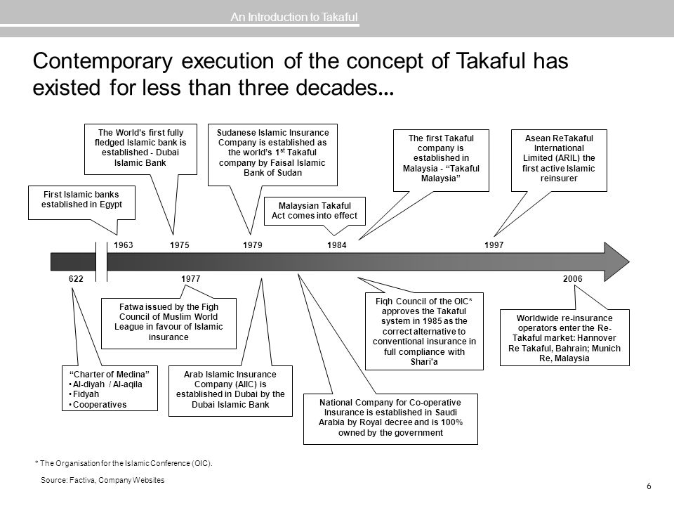 An Introduction to Takaful