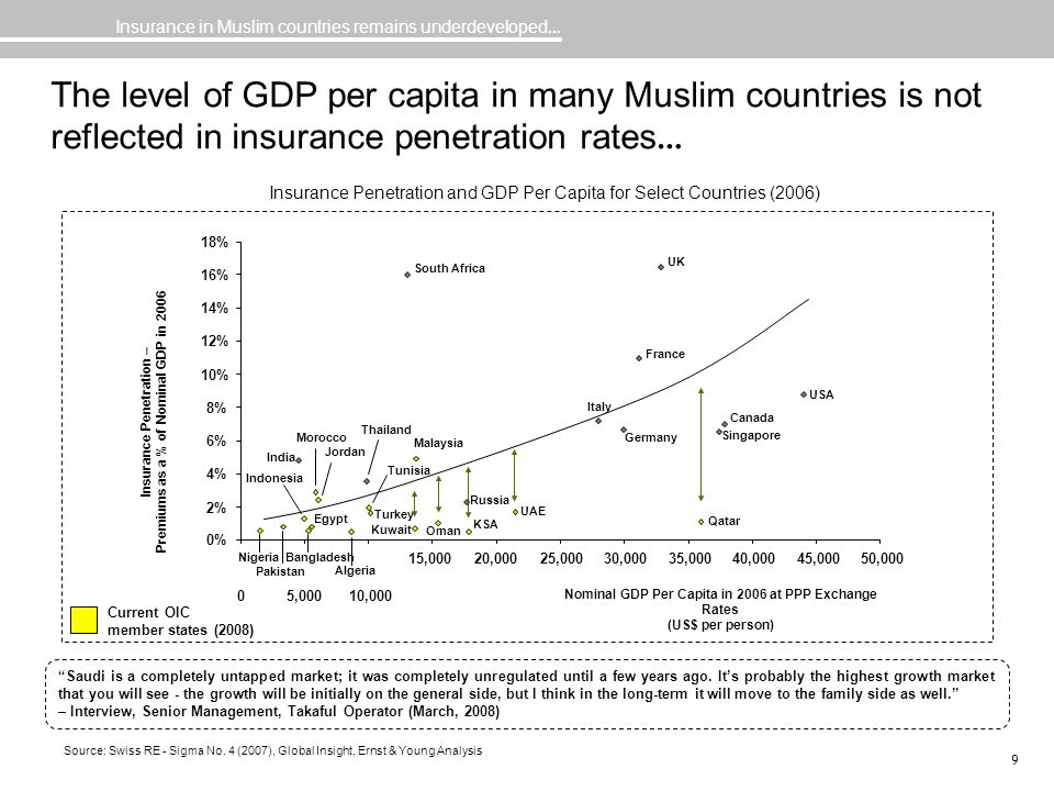 Insurance in Muslim countries remains underdeveloped…