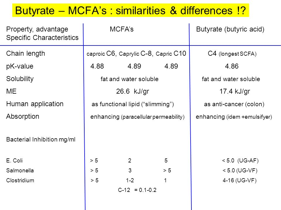 Butyrate – MCFA's : similarities & differences !