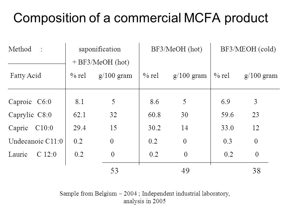 Composition of a commercial MCFA product