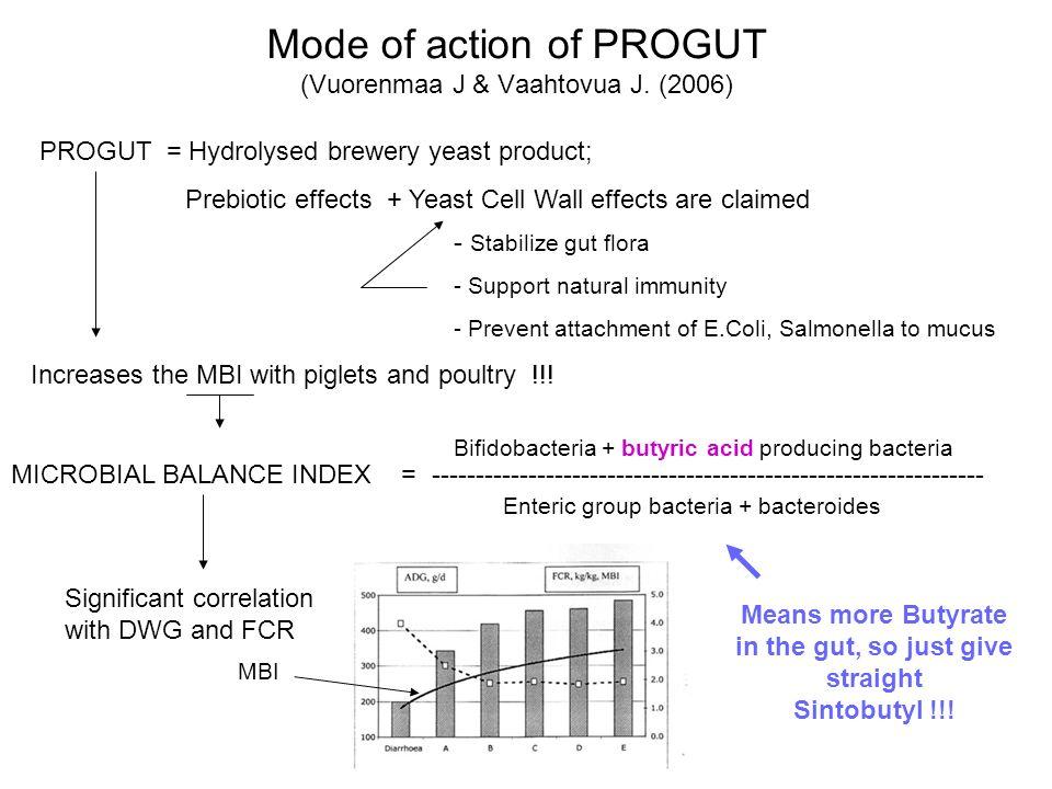 Mode of action of PROGUT (Vuorenmaa J & Vaahtovua J. (2006)